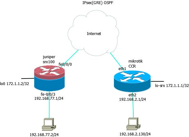 IPsec(GRE) betwen juniper and mikrotik — xapmc net