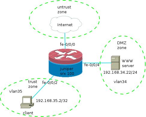 DMZ — xapmc net